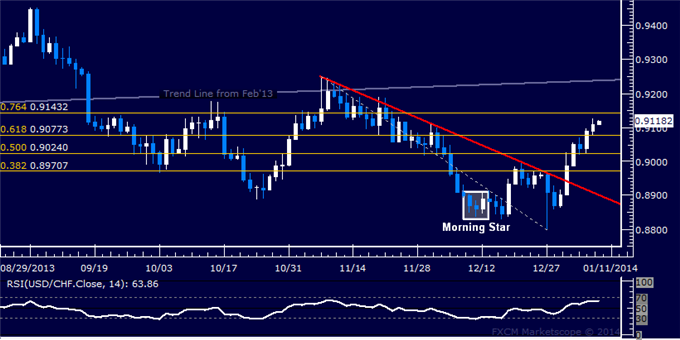 dailyclassics_usd-chf_body_Picture_11.png, Forex: USD/CHF Technical Analysis  Resistance Above 0.91 Eyed