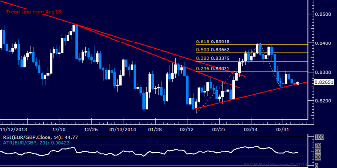 dailyclassics_eur-chf_body_Picture_11.png, Forex: EUR/GBP Technical Analysis  Support Above 0.82 Holding