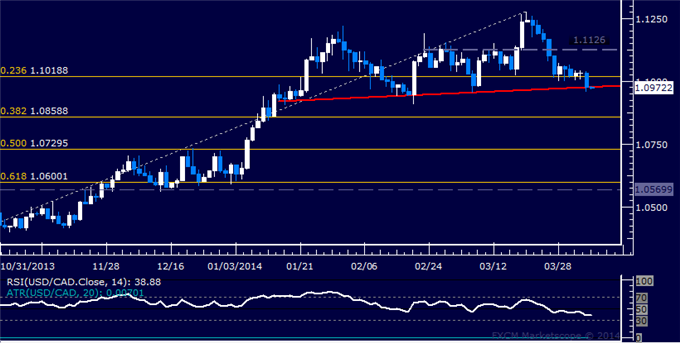 dailyclassics_usd-cad_body_Picture_12.png, Forex: USD/CAD Technical Analysis  Four-Month Support Tested