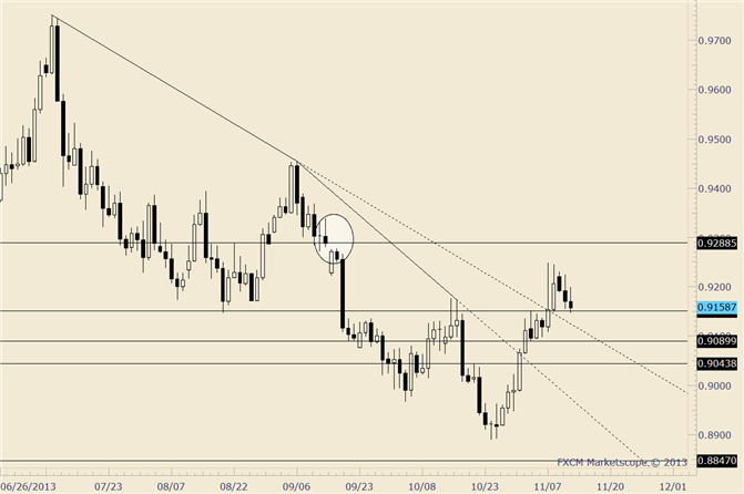 eliottWaves_usd-chf_body_usdchf.png, USD/CHF Estimated Support at .9090-.9120