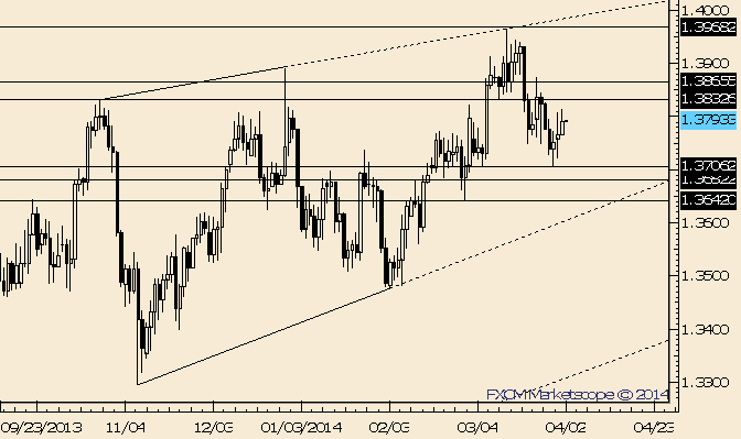 eliottWaves_eur-usd_body_Picture_10.png, EUR/USD Minor Support Seen at 1.3740/50