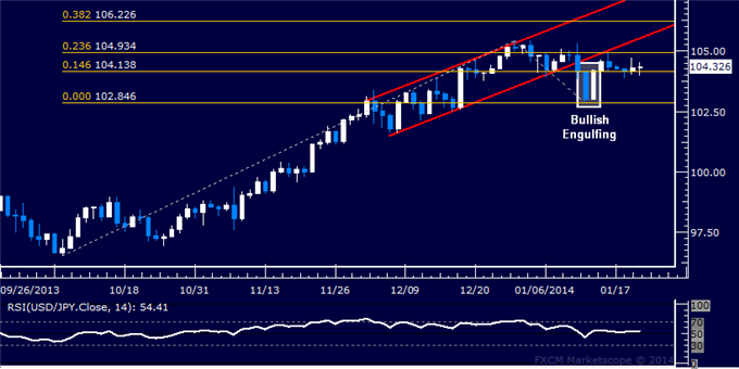 dailyclassics_usd-jpy_body_Picture_4.png, Forex: USD/JPY Technical Analysis  105.00 Figure in the Crosshairs