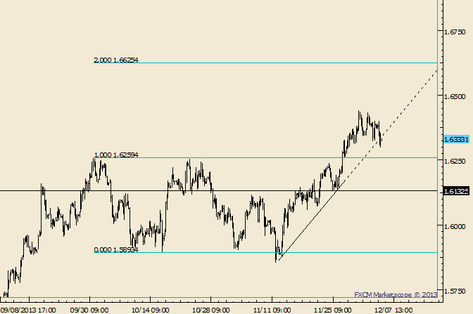 eliottWaves_gbp-usd_body_Picture_9.png, GBP/USD Retest of Breakout Level Possible on NFP