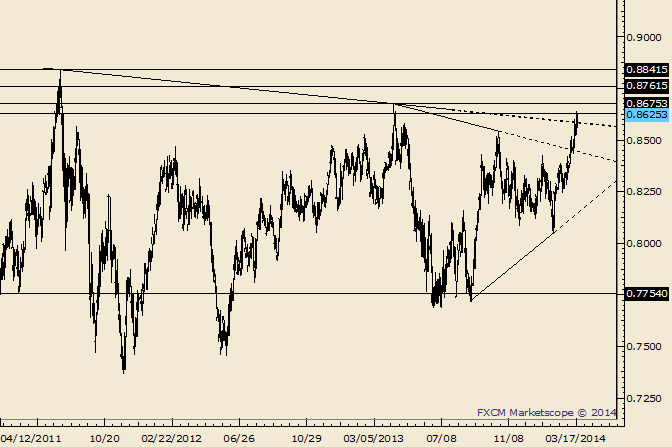 eliottWaves_nzd-usd_body_Picture_7.png, NZD/USD Trades into 2013 Daily Closing High; 2013 High is at .8675