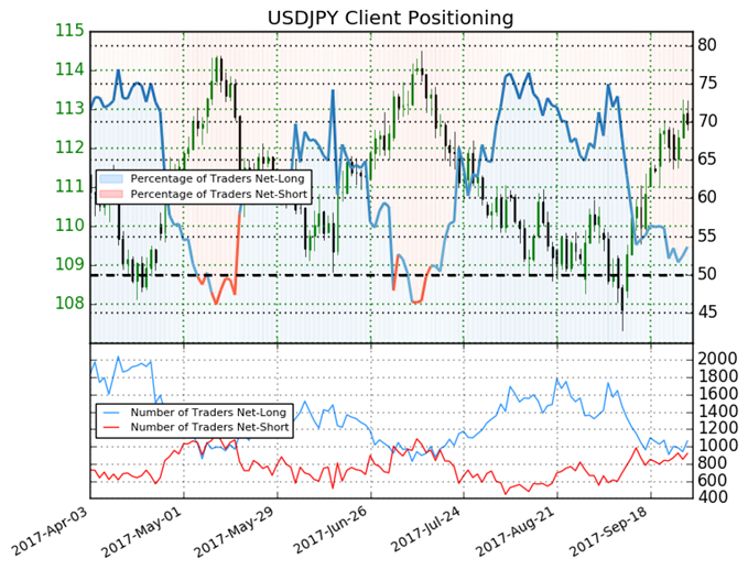 USD/JPY Price Trend May Soon Continue Higher