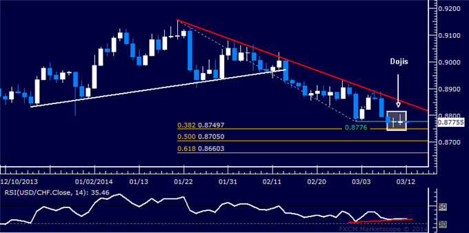dailyclassics_usd-chf_body_Picture_11.png, Forex: USD/CHF Technical Analysis  Candles Hint at Rebound