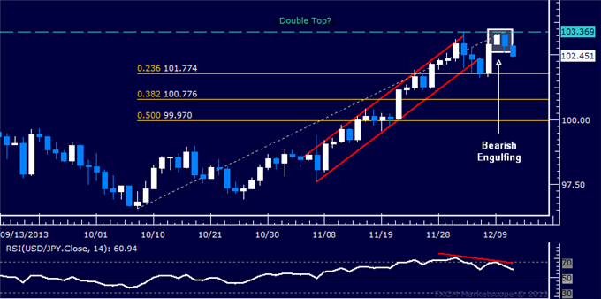dailyclassics_usd-jpy_body_Picture_10.png, Forex: USD/JPY Technical Analysis  Candles Hint at Double Top