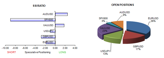 ssi_table_story_body_Picture_13.png, USDJPY Surges Above 100, and We Like Buying