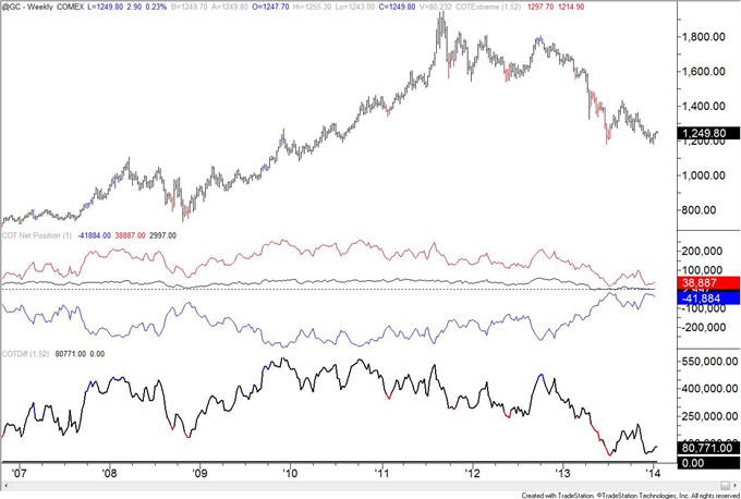 British_Pound_Positioning_at_Level_Last_Seen_at_Early_2013_Top_body_gold.png, British Pound Positioning at Level Last Seen at Early 2013 Top