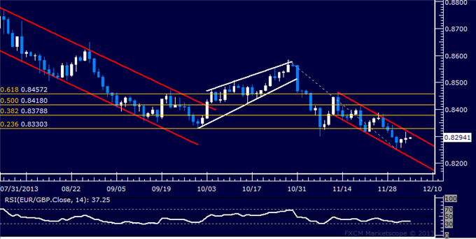 dailyclassics_eur-chf_body_Picture_12.png, Forex: EUR/GBP Technical Analysis  Channel Top Holds Up
