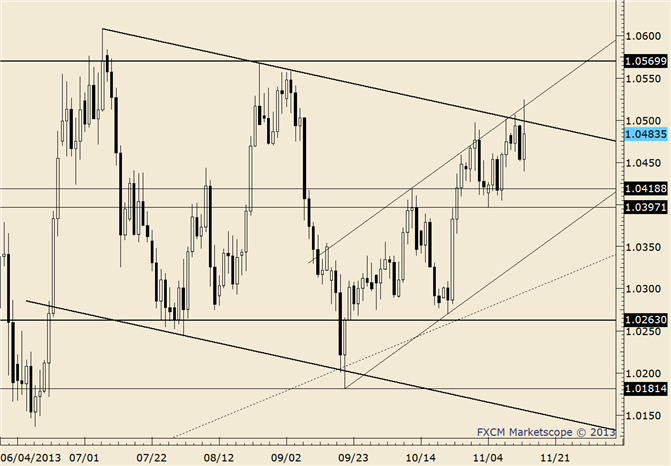 eliottWaves_usd-cad_body_usdcad.png, USD/CAD Engulfs Prior 4 Days; Still Contained by Channel