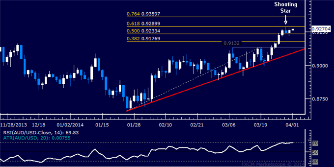 dailyclassics_aud-usd_body_Picture_12.png, Forex: AUD/USD Technical Analysis  Topping Below 0.93 Figure?