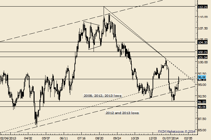 eliottWaves_oil_body_Picture_2.png, Crude Blows Through 96.19; Trendlines are Slightly Higher