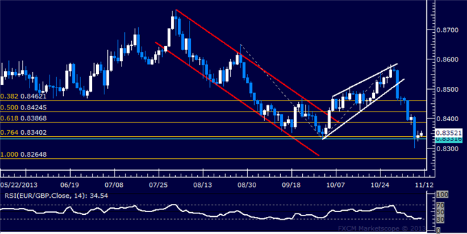 dailyclassics_eur-chf_body_Picture_11.png, Forex: EUR/GBP Technical Analysis  Testing October Swing Bottom