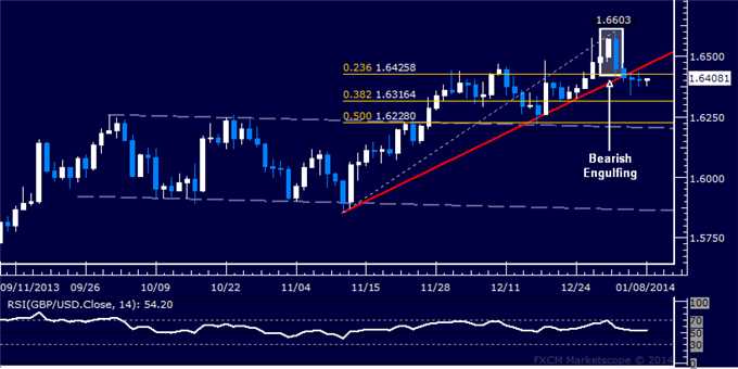 dailyclassics_gbp-usd_body_Picture_12.png, Forex: GBP/USD Technical Analysis  Selloff Stalling Near 1.64