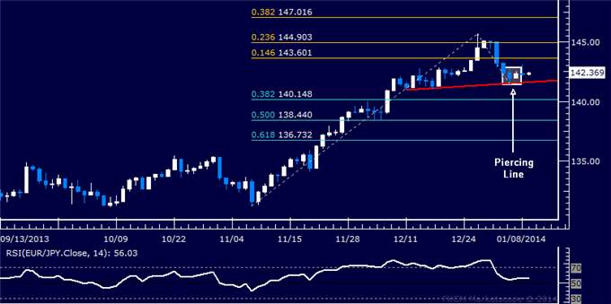 dailyclassics_eur-jpy_body_Picture_12.png, Forex: EUR/JPY Technical Analysis  Stalling at Neckline Barrier
