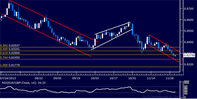 dailyclassics_eur-chf_body_Picture_11.png, Forex: EUR/GBP Technical Analysis  Moving to Channel Bottom