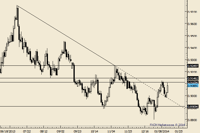 eliottWaves_usd-chf_body_Picture_4.png, USD/CHF Holds Top Side of Former Trendline