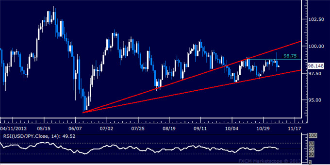 dailyclassics_usd-jpy_body_Picture_10.png, Forex: USD/JPY Technical Analysis  Clear Direction Still Lacking