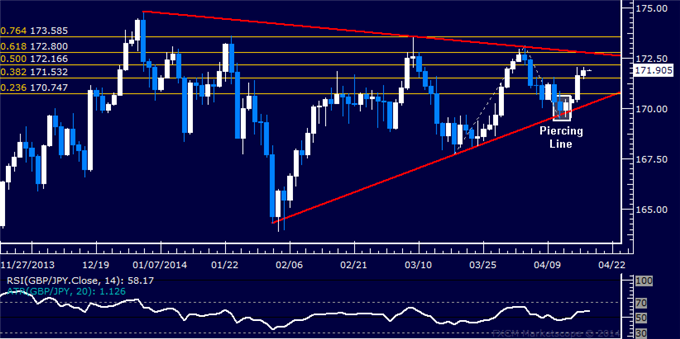 dailyclassics_gbp-jpy_body_Picture_11.png, GBP/JPY Technical Analysis  Pound Rises to 2-Week High