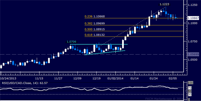 dailyclassics_usd-cad_body_Picture_12.png, Forex: USD/CAD Technical Analysis  Idling at Support Below 1.11