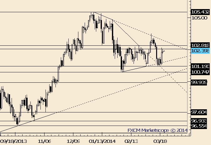 eliottWaves_usd-jpy_body_Picture_6.png, USD/JPY in Right Zone to Look Lower Again