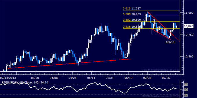 dailyclassics_us_dollar_index_body_Picture_3.png, US Dollar Technical Analysis: Overall Setup Favors Gains