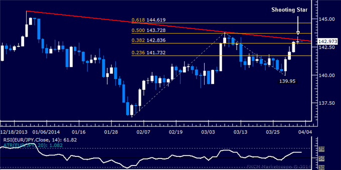 dailyclassics_eur-jpy_body_Picture_12.png, Forex: EUR/JPY Technical Analysis  Turn Lower Possible Ahead