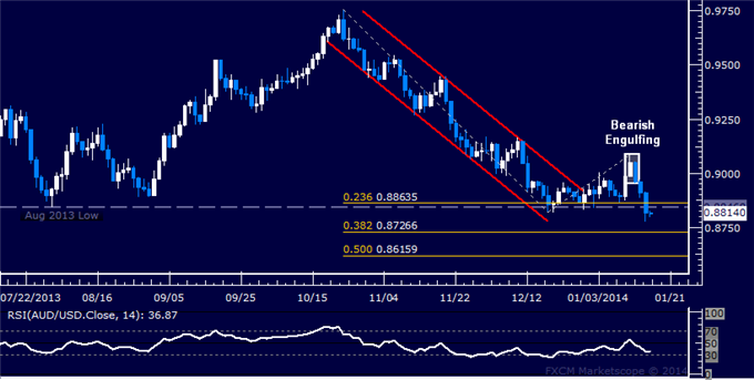 dailyclassics_aud-usd_body_Picture_12.png, Forex: AUD/USD Technical Analysis  Support Now Below 0.88