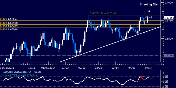GBP/USD Technical Analysis  Double Top Still a Possibility