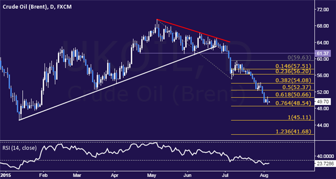 Crude Oil Technical Analysis: Prices Set New Six-Month Low