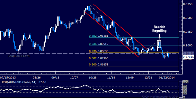 dailyclassics_aud-usd_body_Picture_9.png, Forex: AUD/USD Technical Analysis  Resistance Held Below 0.89