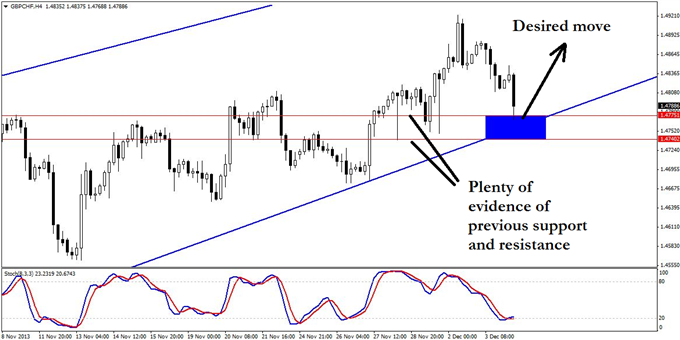 A_GBPCHF_Trend_Trade_with_3_Clear_Risk_Factors_body_GuestCommentary_KayeLee_December4A_3.png, A GBP/CHF Trend Trade with 3 Clear Risk Factors