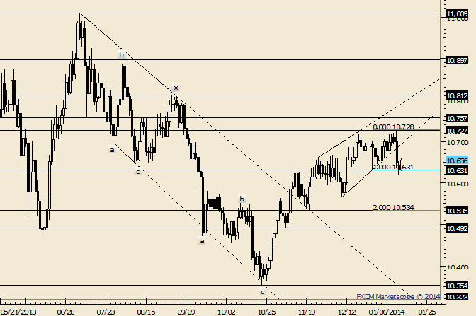 eliottWaves_us_dollar_index_body_Picture_1.png, USDOLLAR Regains Footing; Possible Resistance Near 10690