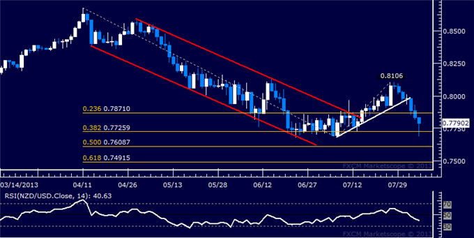 dailyclassics_nzd-usd_body_Picture_10.png, NZD/USD Technical Analysis: Support Now Above 0.77