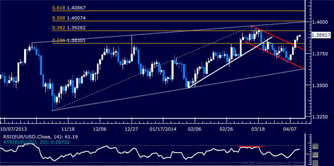 dailyclassics_eur-usd_body_Picture_12.png, EUR/USD Technical Analysis  Rally Has Room to Continue