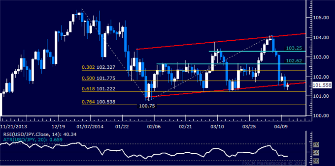 dailyclassics_usd-jpy_body_Picture_11.png, USD/JPY Technical Analysis  2-Month Channel Support Broken