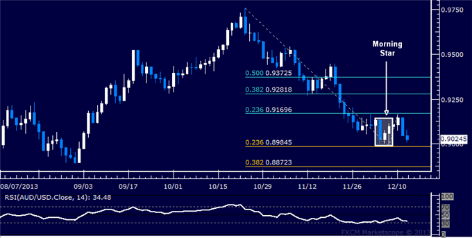 dailyclassics_aud-usd_body_Picture_12.png, Forex: AUD/USD Technical Analysis  Support Sub-0.90 in Focus