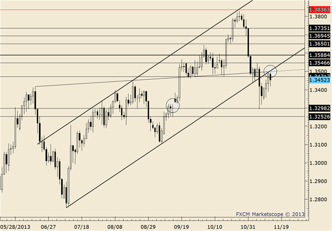 eliottWaves_eur-usd_body_eurusd.png, EUR/USD at the Right Price for a Short; Friday is Good for Timing