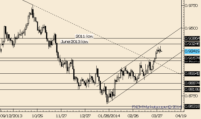 eliottWaves_aud-usd_body_Picture_8.png, AUD/USD Key Reversal after .9300 Tag Warns of Drop