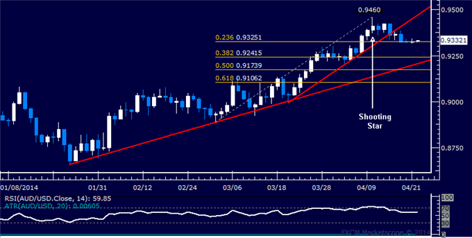 AUD/USD Technical Analysis  Waiting for Cues Above 0.93
