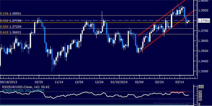 dailyclassics_eur-usd_body_Picture_12.png, Forex: EUR/USD Technical Analysis  Support Met Below 1.38 Mark
