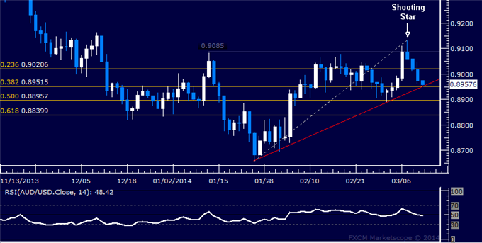 dailyclassics_aud-usd_body_Picture_12.png, Forex: AUD/USD Technical Analysis  Key Support Level Threatened