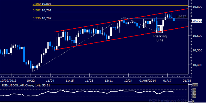 dailyclassics_us_dollar_index_body_Picture_3.png, Forex: US Dollar Technical Analysis  Rejected at Channel Top
