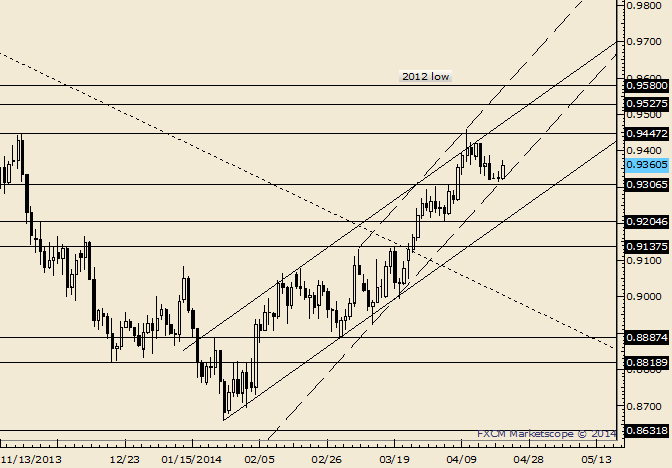 AUD/USD at Impulsive Channel Support