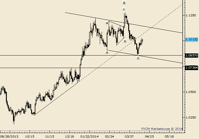 eliottWaves_usd-cad_body_Picture_5.png, USD/CAD Responds Before Week Open at 1.0975