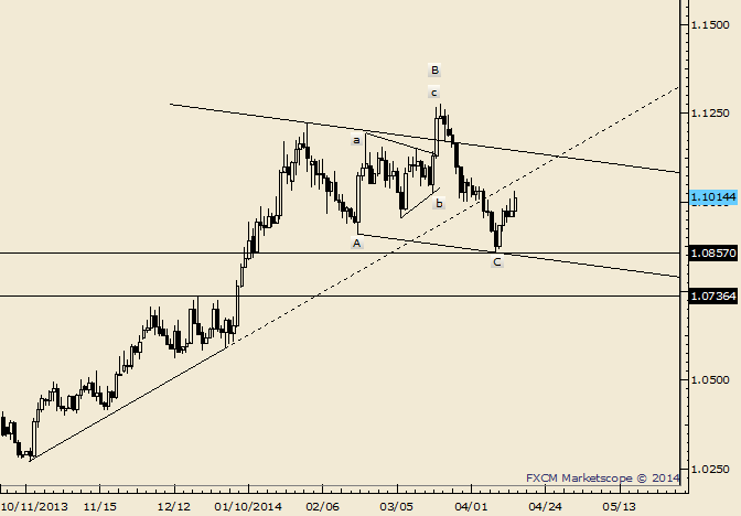 eliottWaves_usd-cad_body_Picture_5.png, USD/CAD is Near Term Bullish above 1.0975
