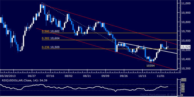 dailyclassics_us_dollar_index_body_Picture_11.png, Forex: US Dollar Technical Analysis  Trying to Build Higher