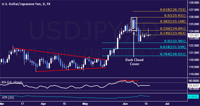 USD/JPY Technical Analysis: Buyers Fail to Hold 124.00
