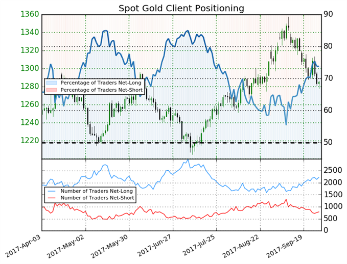 Sentiment Warns of More Downside in Gold